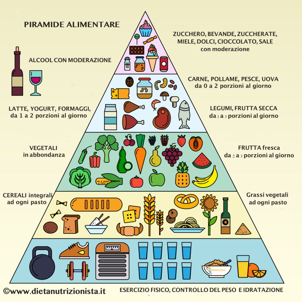 Piramide-alimentare-5-gruppi-alimentari