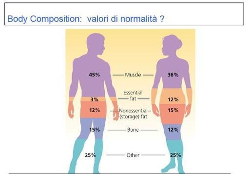 composizione-corporea-BIA